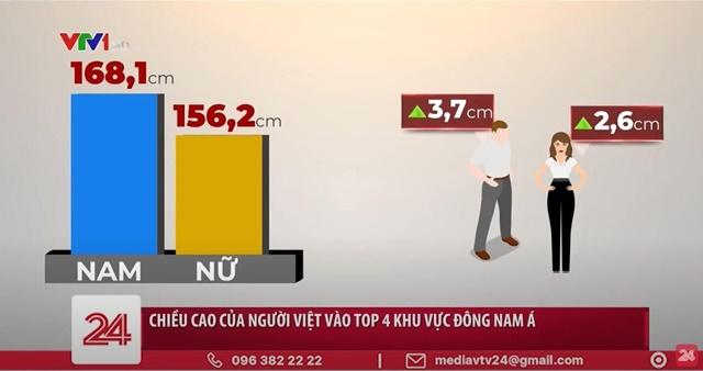 Chiều cao trung bình của nam thanh niên Việt Nam hiện nay là 168,1 cm, nữ là 156,2cm (Ảnh chụp màn hình video của VTV24)